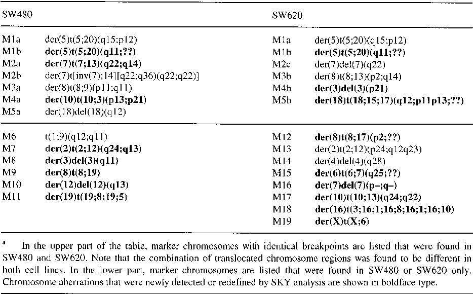 Spectral Karyotyping Of The Human Colon Cancer Cell Lines Sw480 And Sw620 Semantic Scholar
