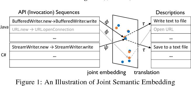PDF] Source API Sequence Target API Sequence Java API