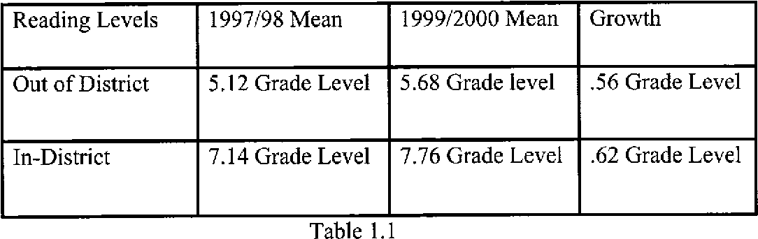 Emotionally Disturbed Students At >> Pdf A Comparison Of Academic Growth In Emotionally