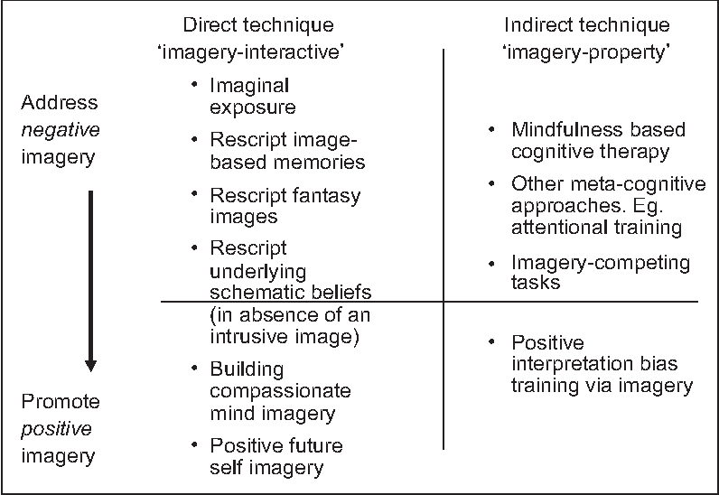 Imagery rescripting in cognitive behaviour therapy: images