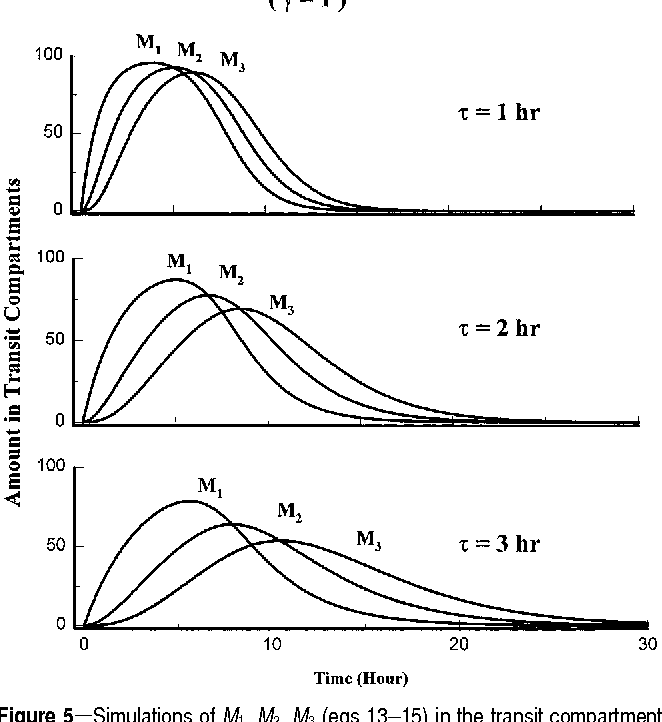 Transit compartments versus gamma distribution function to