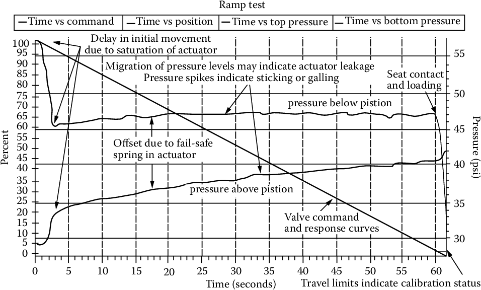 Figure 6 8 From 6 8 Diagnostics And Predictive Valve Maintenance Semantic Scholar