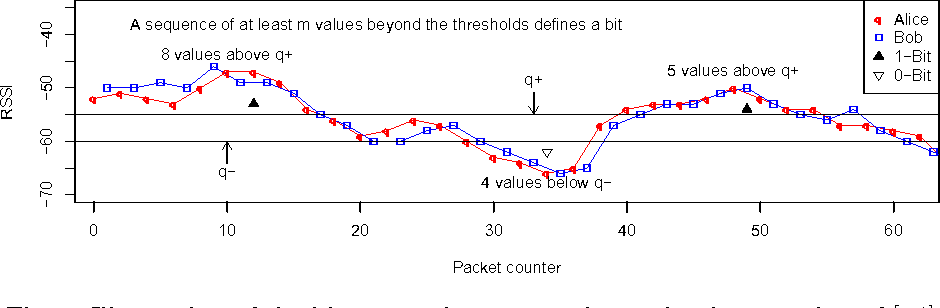 Fig. 3: Illustration of the bit generation process in our implementation of [14], with an excursion being quantized with 4 or more subsequent packets over threshold q+ or below threshold q−.