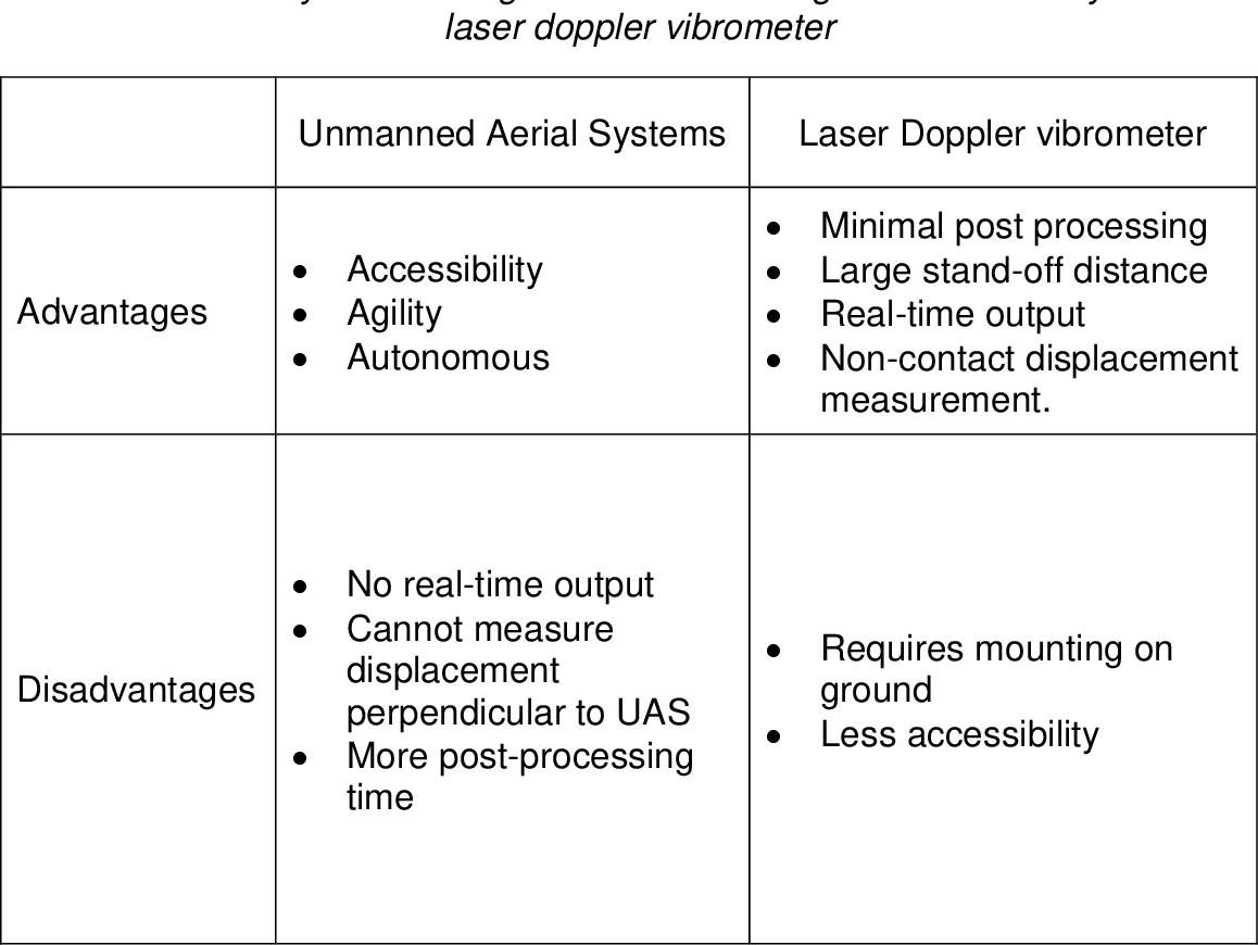 PDF] Displacement Measurement Using a Laser Doppler