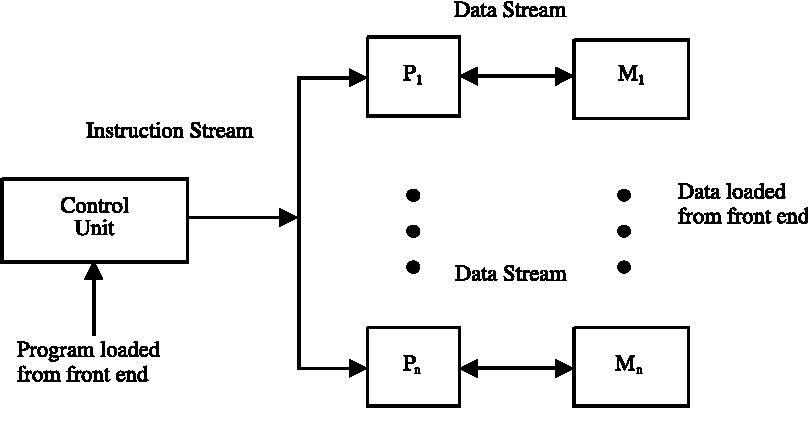 Introduction to Advanced Computer Architecture and Parallel ...