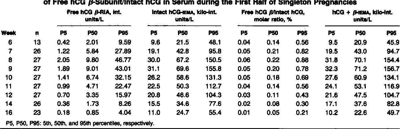 Table 2 from Human choriogonadotropin (hCG): comparisons