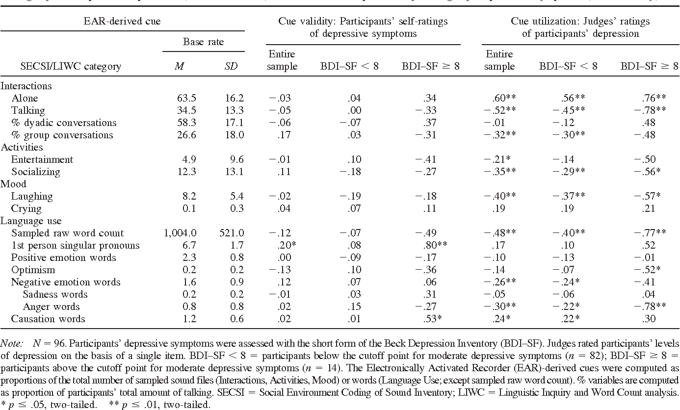 Table 1 from The lay assessment of subclinical depression in