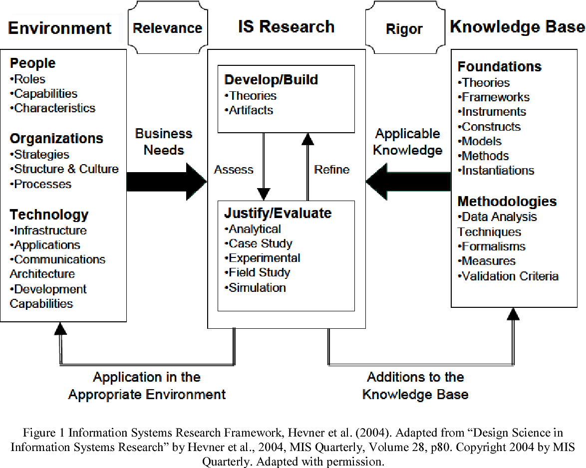 Pdf Designing A Management Information System To Support Business School Accreditation Status Semantic Scholar