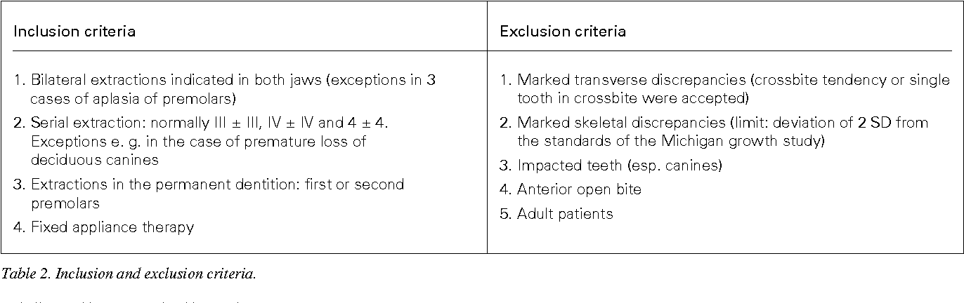 Serial Extraction Or Premolar Extraction In The Permanent Dentition Comparison Of Duration And Outcome Of Orthodontic Treatment Semantic Scholar
