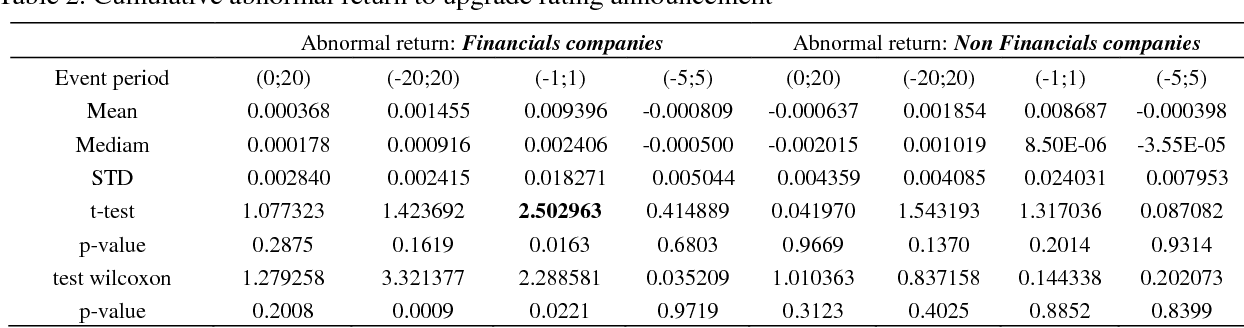 PDF] Abnormal Return, Market Reaction around Rating