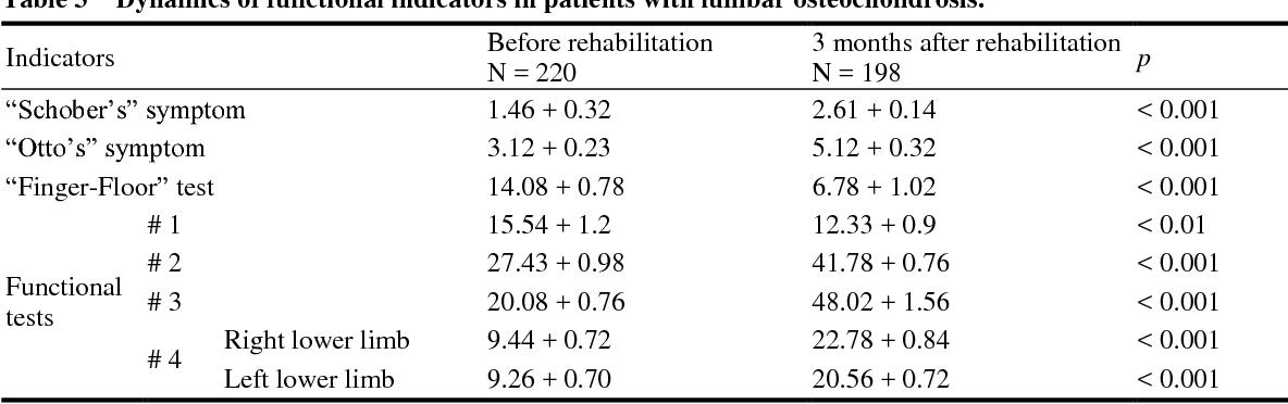 PDF] Management of Spinal Osteochondrosis Rehabilitation Process ...