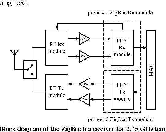 Figure 3 from A Low-Power 2.45 GHz ZigBee Transceiver for Wearable Personal  Medical Devices in WPAN | Semantic Scholar