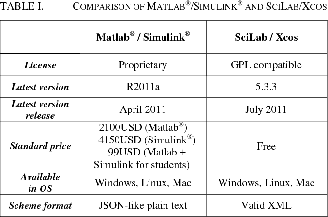 Table I from Online design of Matlab/Simulink and SciLab