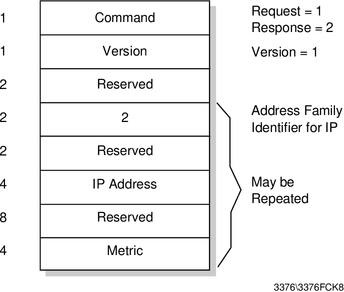 Figure 9 from TCP/IP Tutorial and Technical Overview