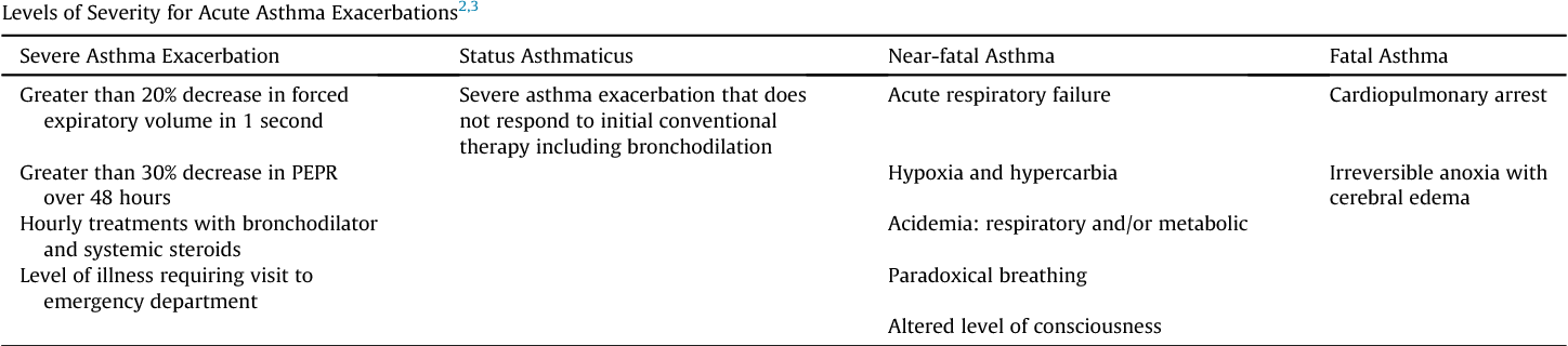 Table 5 from A 56-Year-Old Man With an Asthma Exacerbation