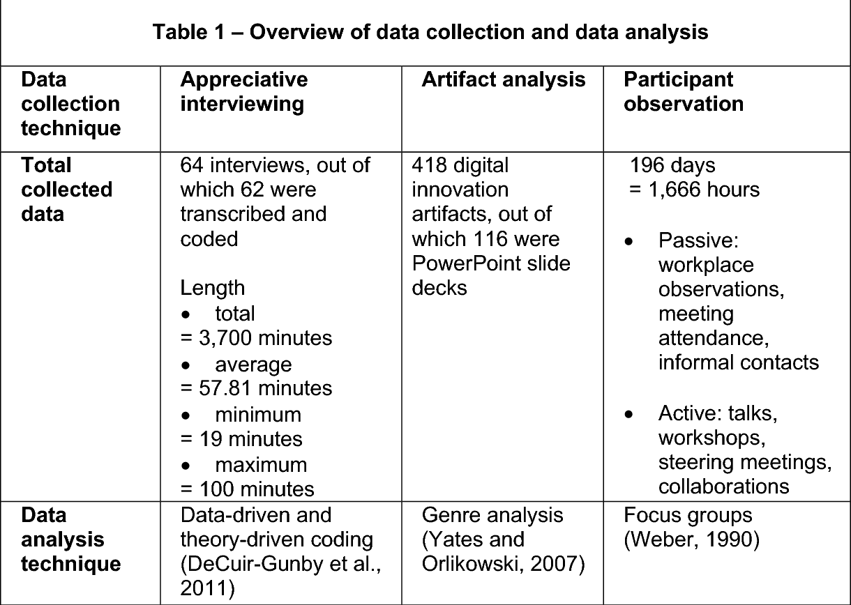 Table 1 from The paradoxical effects of digital artefacts on