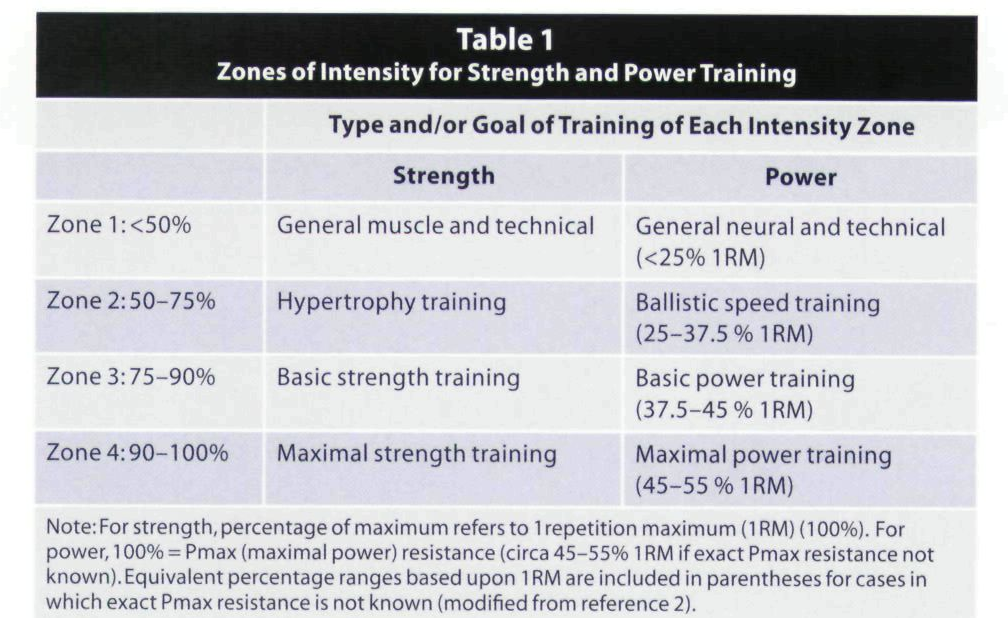 Table 1 from Methods to Increase the Effectiveness of