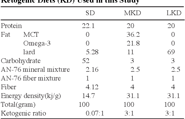Pdf Growth Of Human Colon Cancer Cells In Nude Mice Is Delayed By Ketogenic Diet With Or Without Omega 3 Fatty Acids And Medium Chain Triglycerides Semantic Scholar