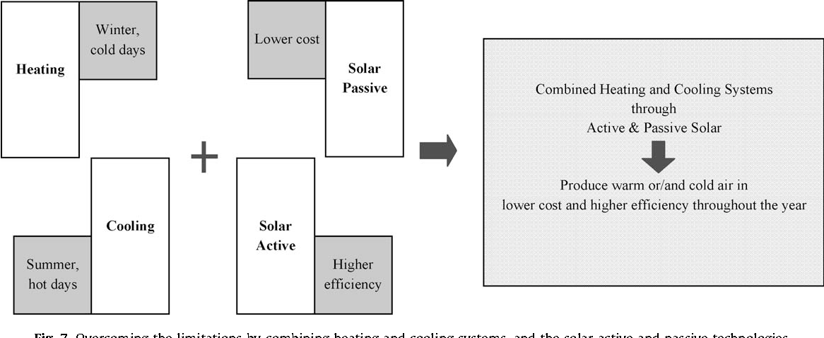 Review of passive solar heating and cooling technologies