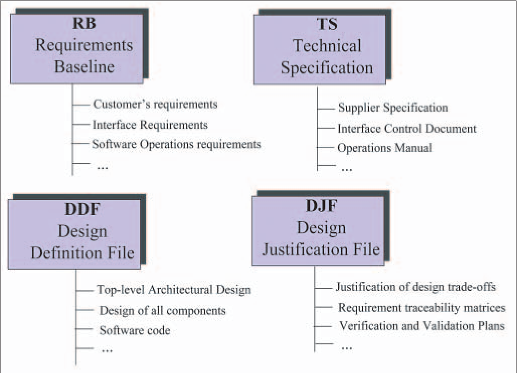 Figure 5 From Introducing Ecss Software Engineering Standards Within Esa Practical Approaches For Space And Ground Segment Software Semantic Scholar