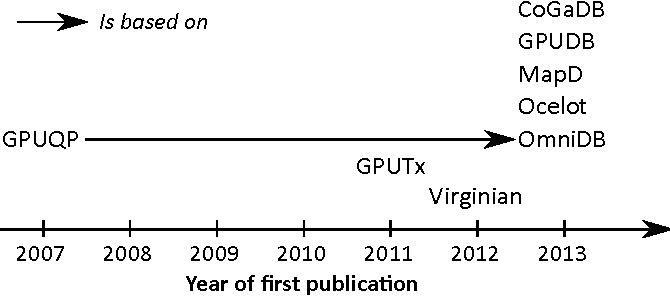 Figure 3 from GPU-Accelerated Database Systems: Survey and