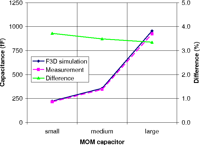 PDF] MOM capacitor simulation challenges and solutions