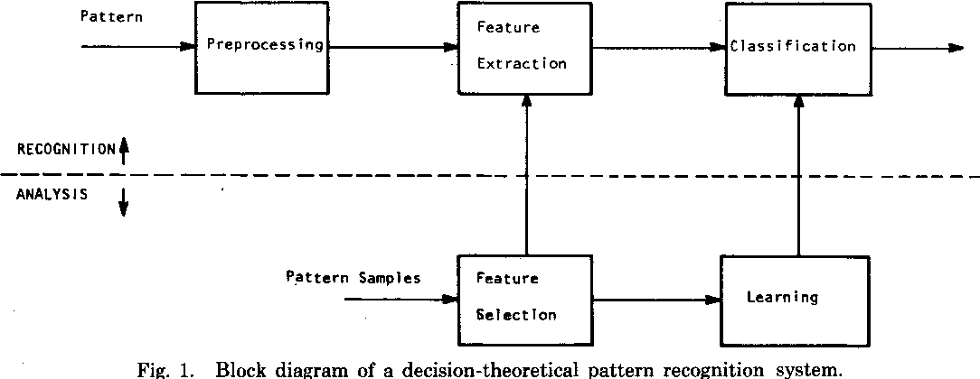 Figure 1 from Pattern Recognition and Image Processing