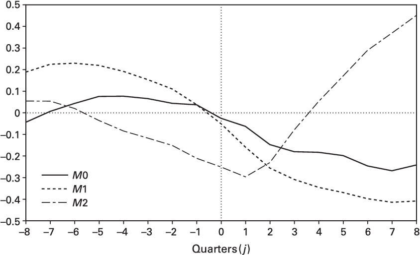 Figure 1.2 Dynamic correlations, GDPt and Mt j , 1984:12008:2.