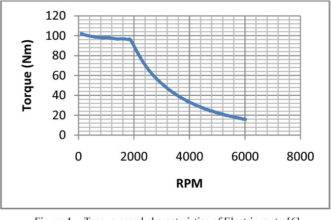 A simple novel algorithm to optimize final gear ratio in