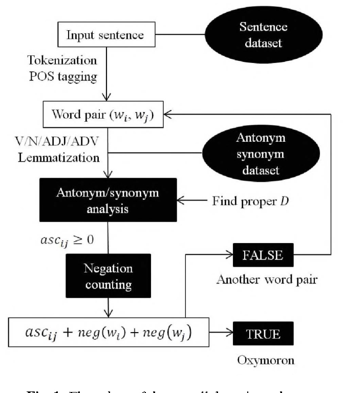 Figure 1 from Detecting oxymoron in a single statement