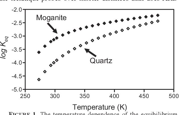 i2 phase diagram anomalous behavior at the i2 a to imab phase transition in sio2  anomalous behavior at the i2 a to imab