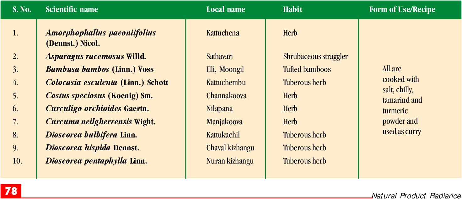 Pdf Wild Edible Plants Traditionally Used By The Tribes In The Parambikulam Wildlife Sanctuary Kerala India Semantic Scholar