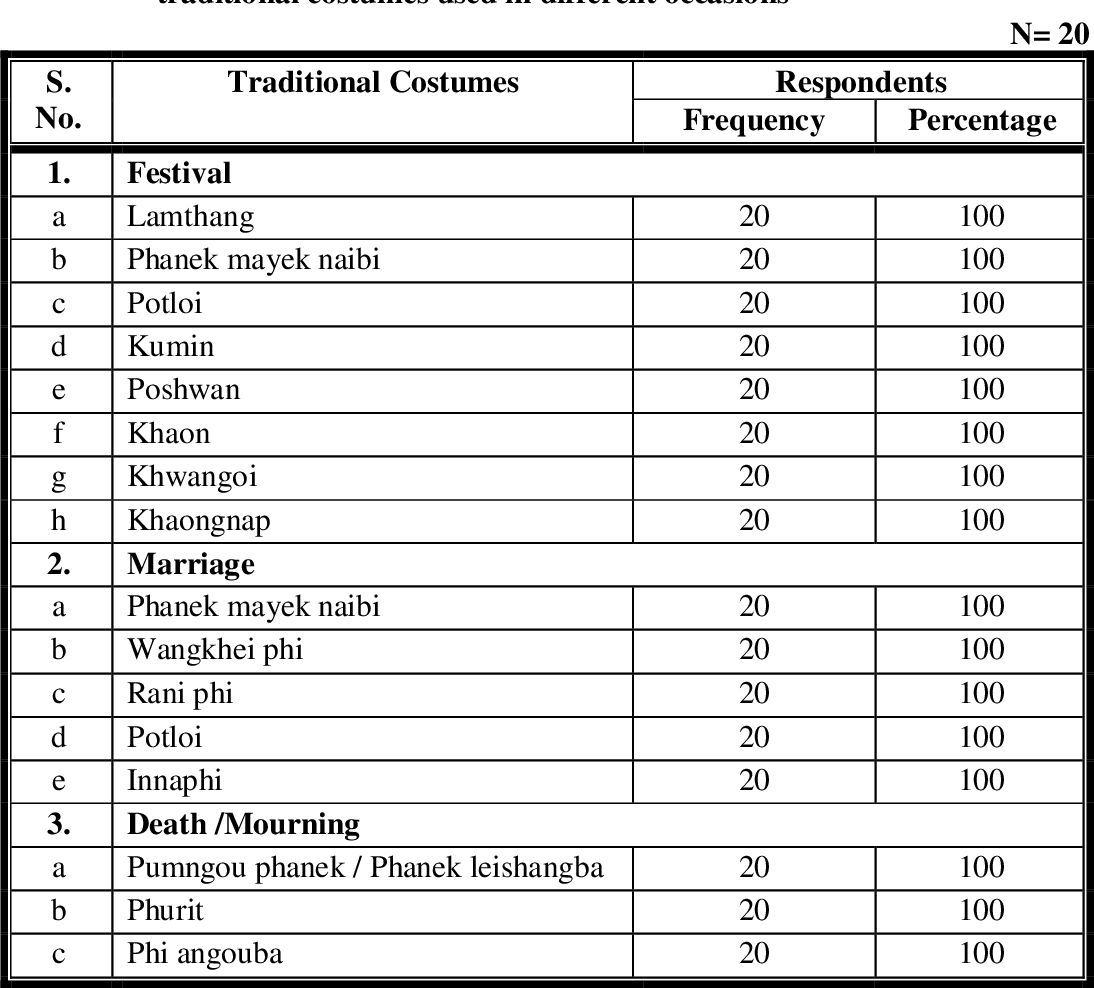 An Exploratory Study On Traditional Textiles And Costumes Of Manipur And Adaptation Of Its Designs On Sarees And Salwar Kameez Semantic Scholar