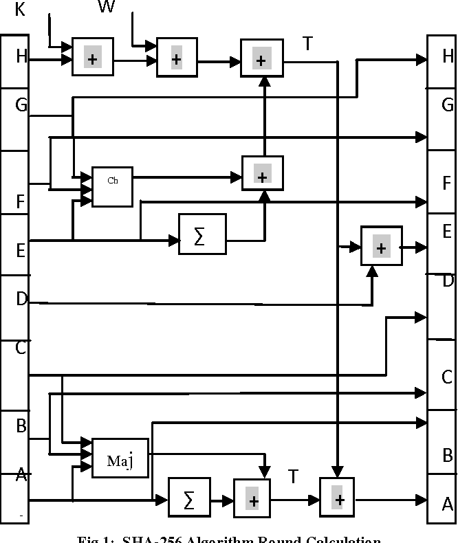 Figure 1 from C Implementation of SHA-256 Algorithm