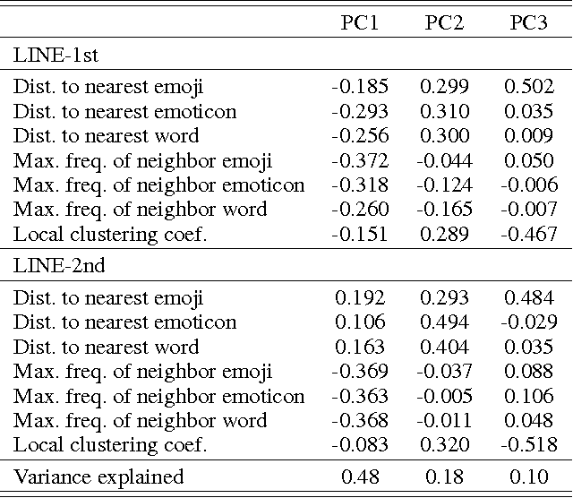 Table 1 from Untangling Emoji Popularity Through Semantic