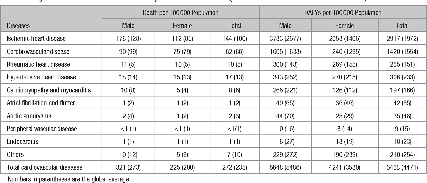 Table 1 from Cardiovascular Diseases in India: Current