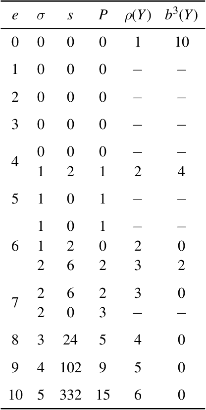 table 8.1
