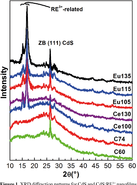 Figure 1 from Characterization of CBD-CdS Doped with Some