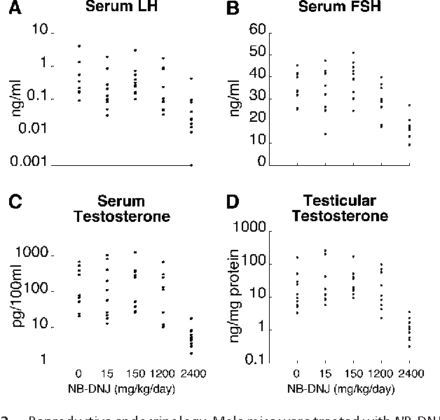 Fig. 3. Reproductive endocrinology. Male mice were treated with NB-DNJ at four different doses, and sera and were obtained for determination of luteinizing hormone (A), follicle-stimulating hormone (B), and testosterone (C). (D) Testes were also assayed for testosterone. Data points from individual mice are presented.