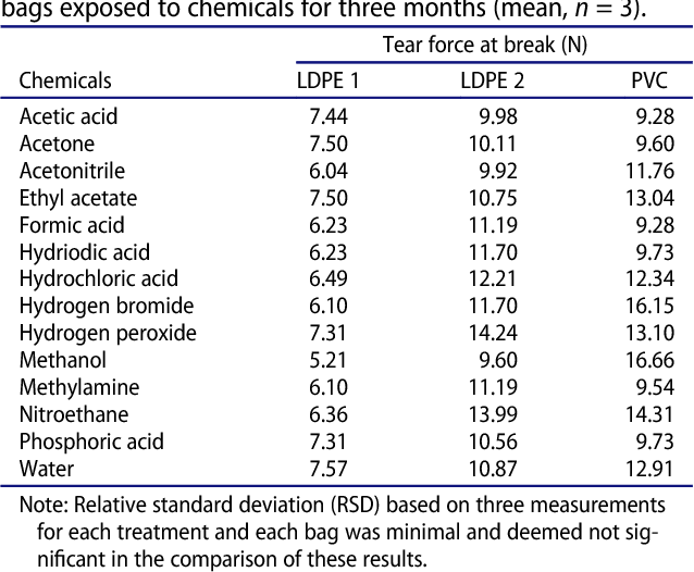 The mechanical properties of plastic evidence bags used for