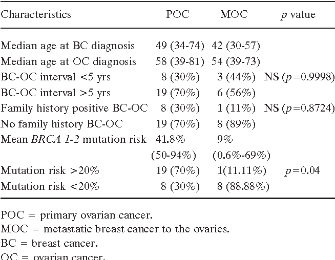Table I From Primary And Metastatic Ovarian Cancer In Patients With Prior Breast Carcinoma Pre Operative Markers And Treatment Results Semantic Scholar