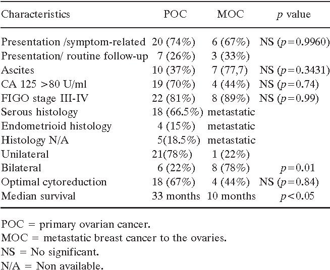 Table Iii From Primary And Metastatic Ovarian Cancer In Patients With Prior Breast Carcinoma Pre Operative Markers And Treatment Results Semantic Scholar