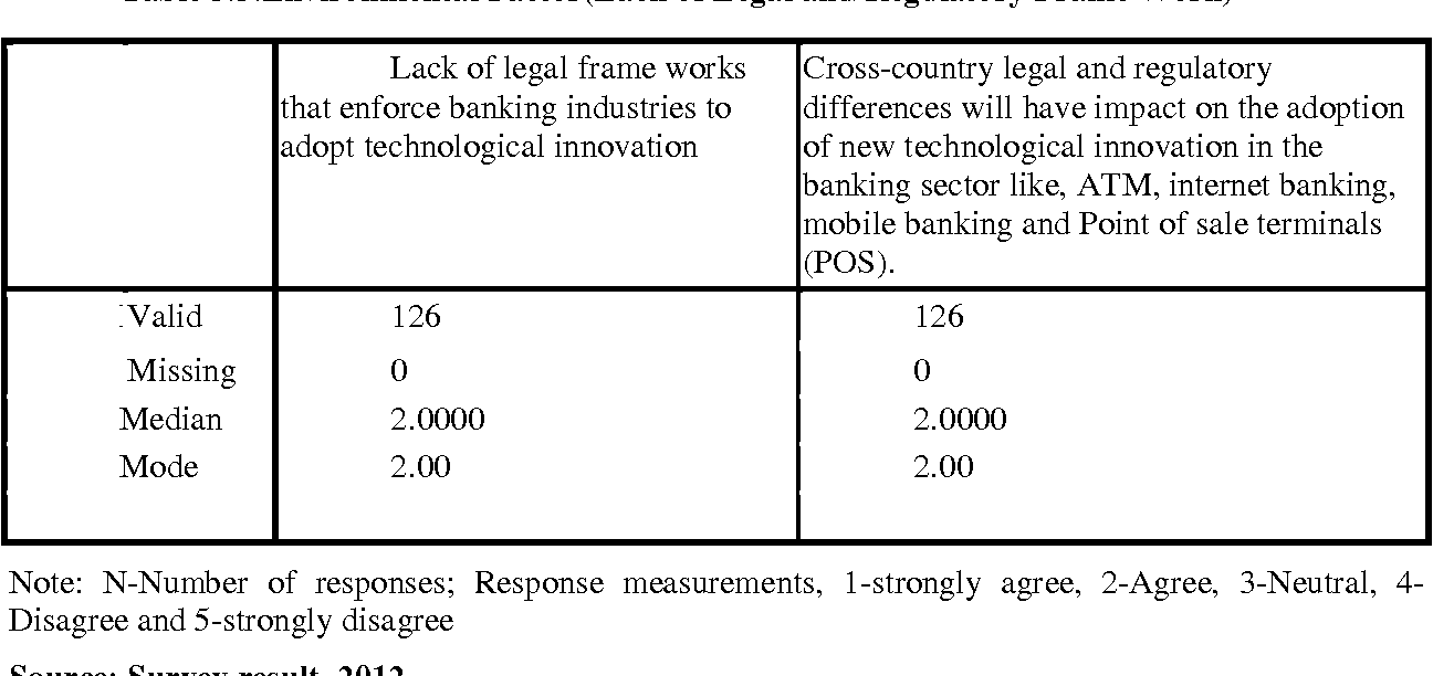 PDF] Factors Affecting Adoption of Electronic Banking System