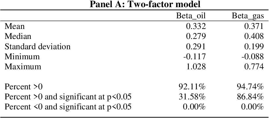 Table IV from Firm Value and Hedging: Evidence from U S  Oil