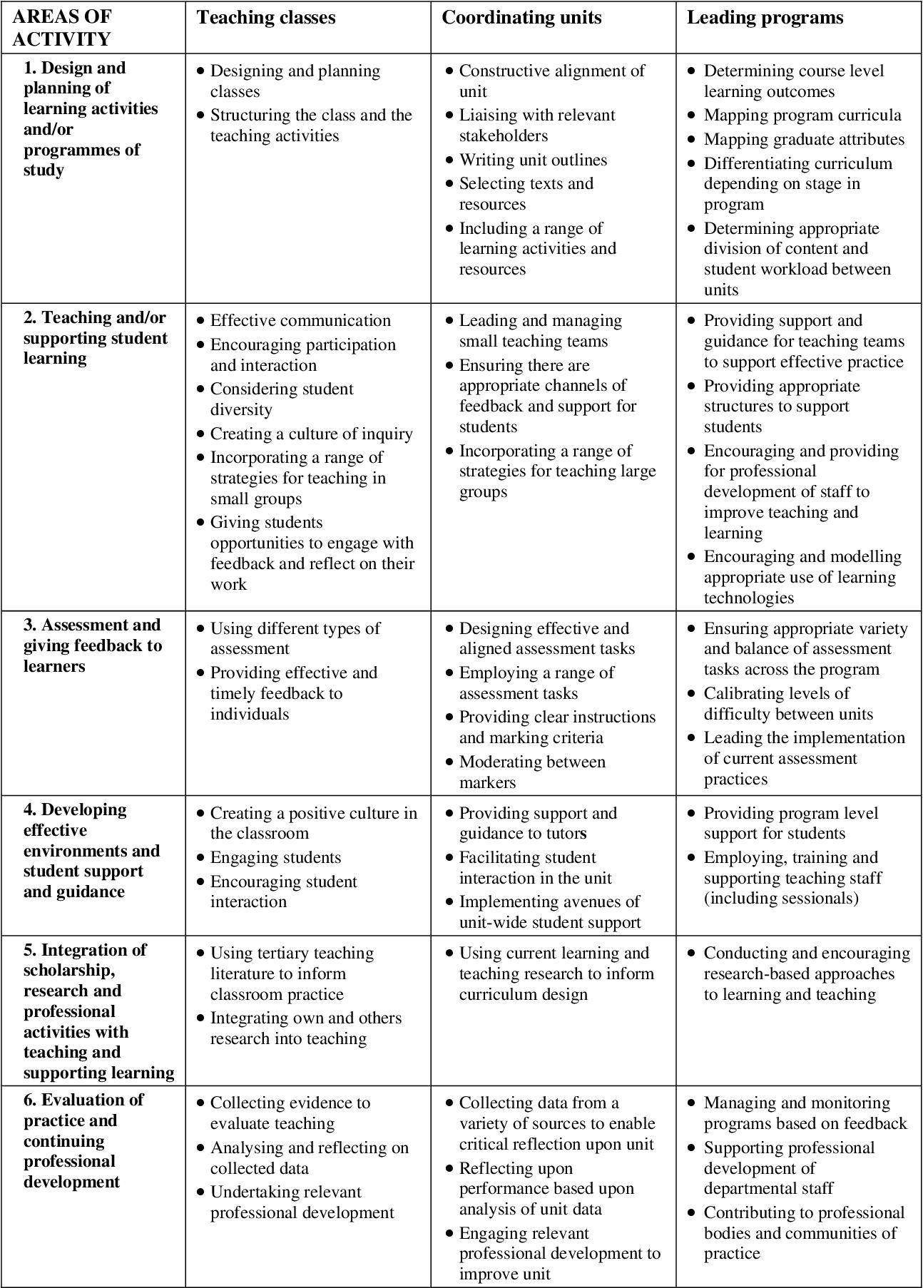 Pdf A Professional Development Framework For Teaching In Higher Education Semantic Scholar