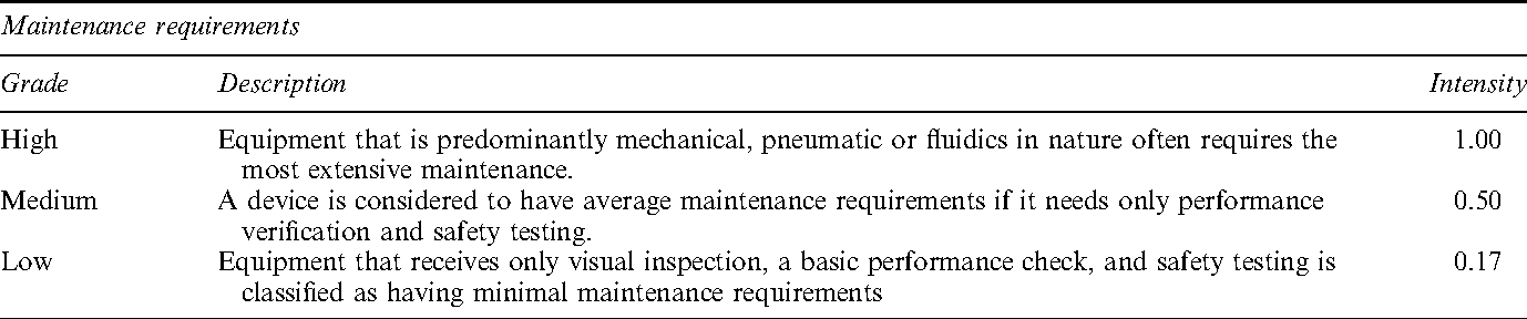 Prioritization of medical equipment for maintenance