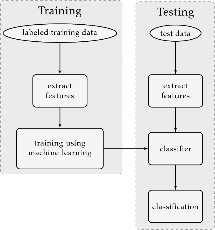 PDF] Examensarbete Machine Learning for detection of
