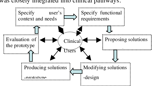 Figure 1 From Design Of An Advanced Telemedicine System For Emergency Care Semantic Scholar