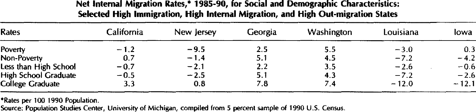 pdf immigration and internal migration flight a california case study semantic scholar semantic scholar