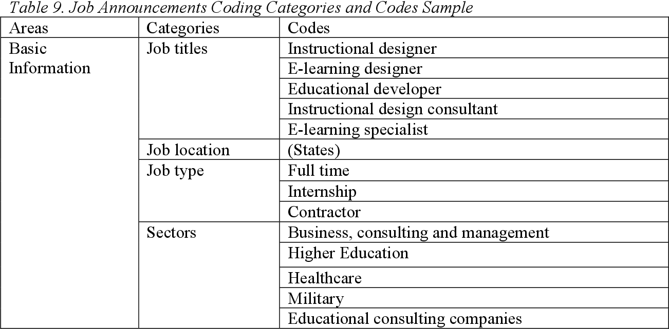 Pdf Competencies For Instructional Designers A View From Employers Semantic Scholar